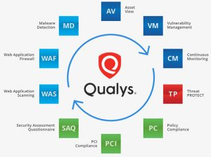 Qualys suite
